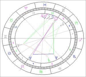 Donutil_horoskop