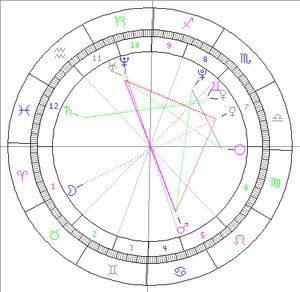horoskop 1 predstaveni