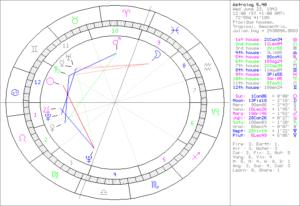 Vinton Gray_horoskop