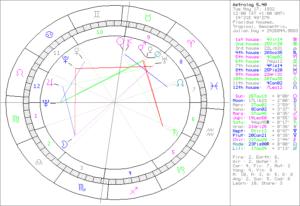 horoskop_Vlk